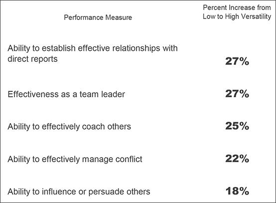 Managerial Success Studies